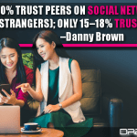 90% Trust Peers On Social Networks (Even Strangers); Only 15–18% Trust Brands