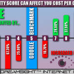 How Quality Score Can Affect Your Cost Per Click